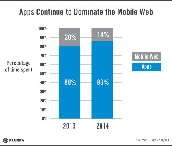 apps continue to dominate the mobile web