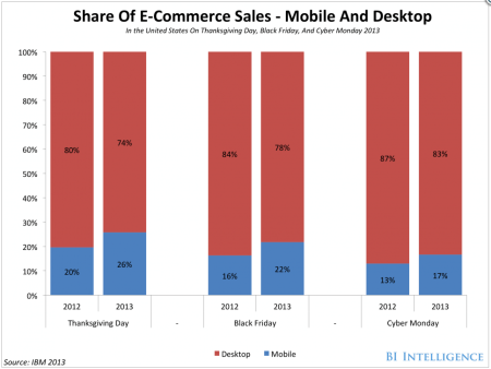 share of ecommerce sales