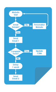 Flow Chart Marketing Automation