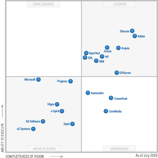 sitecore gartner leader for wcm