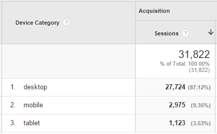 Google Analytics Numbers