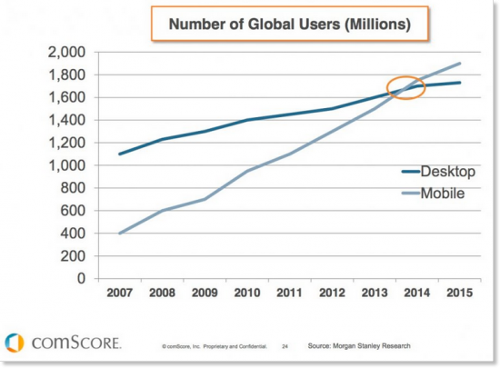 Number of global desktop and mobile users