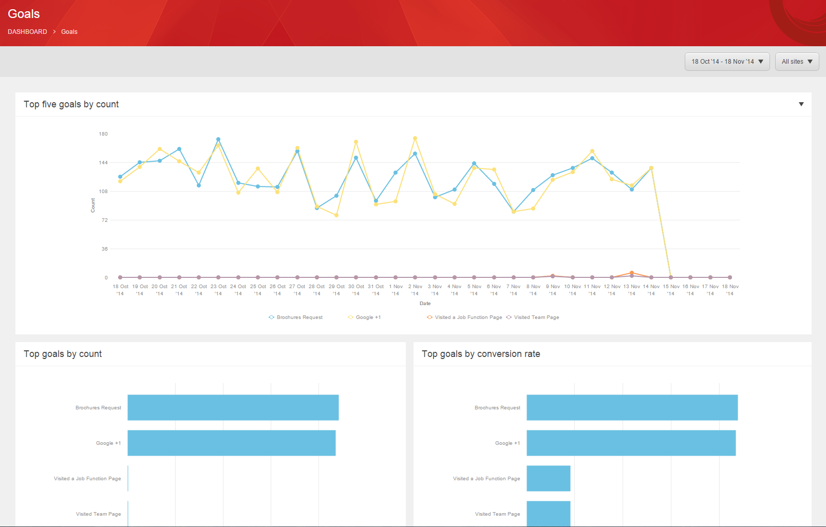 Sitecore experience analytics for monitoring goals